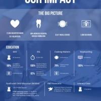 Impact-2013-14-OurLadyofMercyOutreachAnnualReport