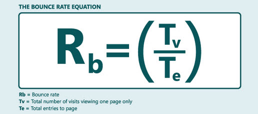 Kissmetrics Bounce Rate Equation