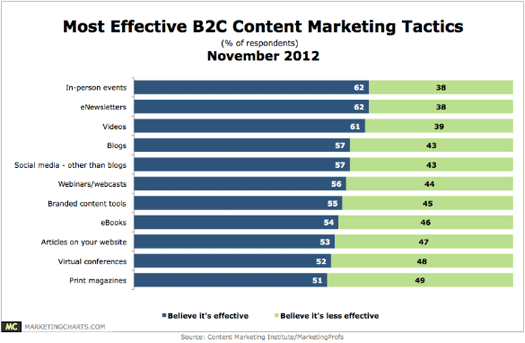 Most effective business to consumer content marketing