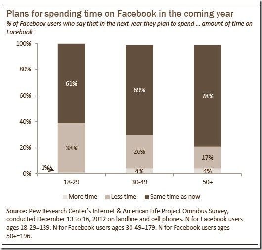 Plans for Spending Time on Facebook in Coming Year