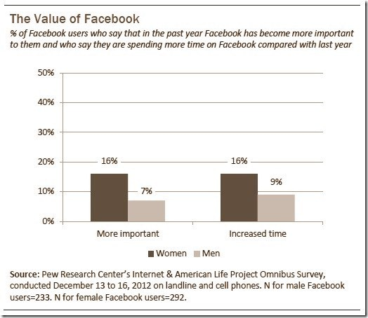 The Value of Facebook
