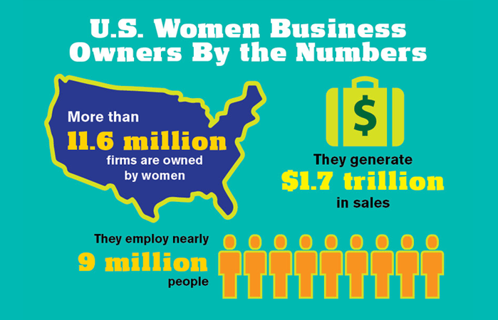 Women own and run businesses
