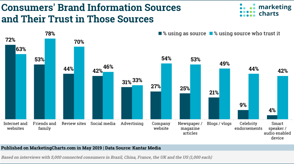 What Brand Information Sources Do People Trust the Most?