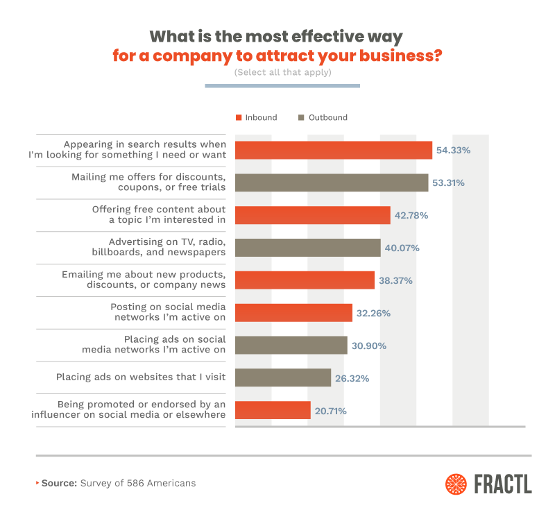 Graph from Fractl on the most effective way to attract business