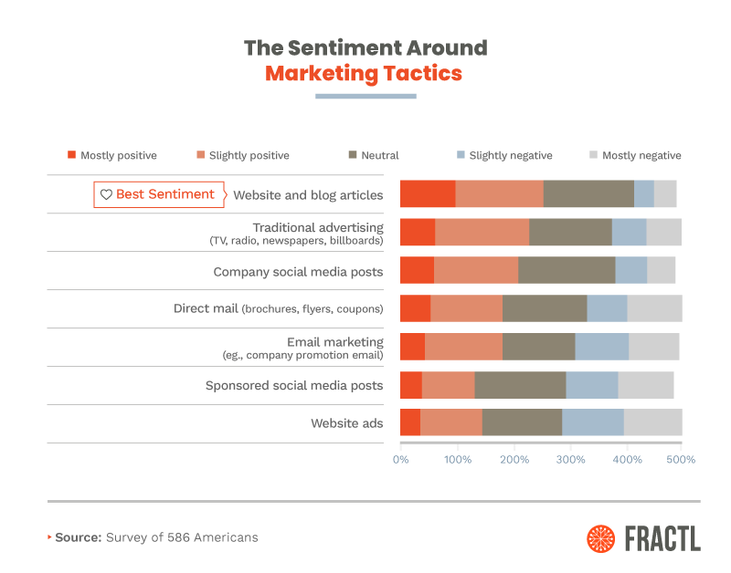 Sentiment around Marketing tactics